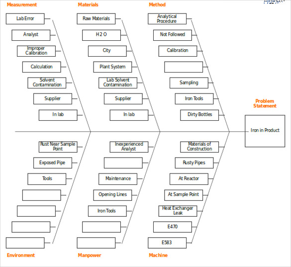 Free Fishbone Diagram Template 12 Blank Word Excel Template Section